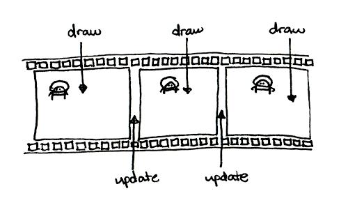 The game loop as a filmstrip